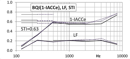 Polar pattern of the spherical sound source to 2 kHz octave band excitation signal along with one-third octave bands within; high frequencies compression drivers switched off.